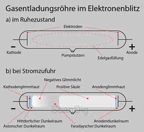 Gasentladungsröhre