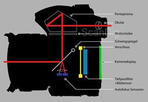 elektronische und optische sucher  digitalkameras und